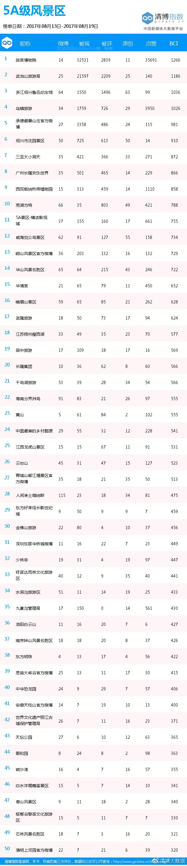 5A级风景区微博传播力BCI周榜